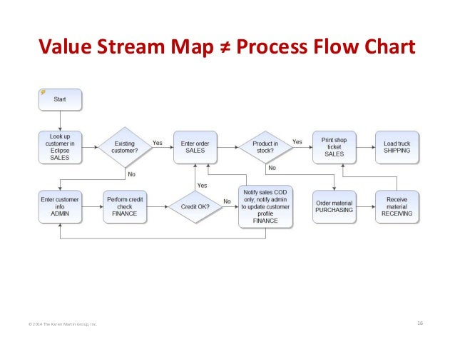 © 2014 The Karen Martin Group, Inc. 16 Value Stream Map ≠ Process Flow Chart