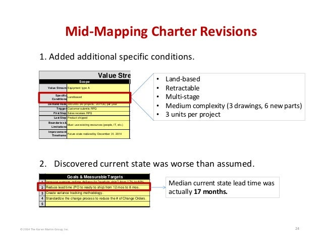 © 2014 The Karen Martin Group, Inc. 24 Mid‐Mapping Charter Revisions Improvement Timeframe Future state realized by Decemb...