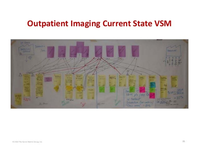 """current state vsm As a management tool, value stream mapping (vsm) is used to:  create your """" current state"""" vsm and include all pertinent data and information now is not the ."""