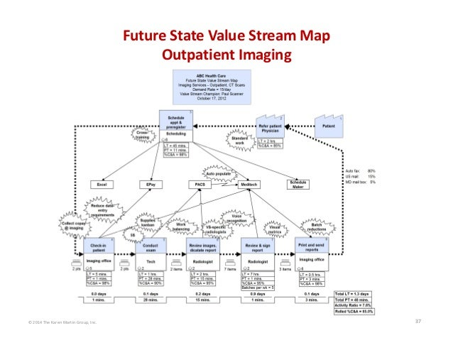 © 2014 The Karen Martin Group, Inc. 37 Future State Value Stream Map Outpatient Imaging