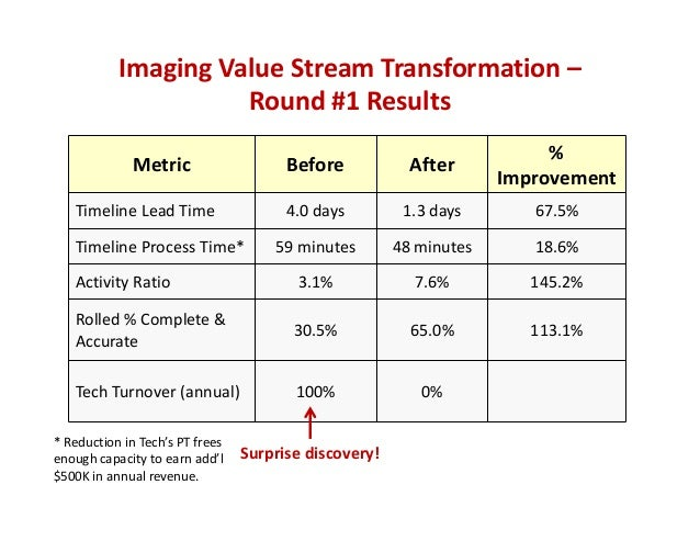 Imaging Value Stream Transformation – Round #1 Results Metric Before After %  Improvement Timeline Lead Time 4.0 days 1.3 ...