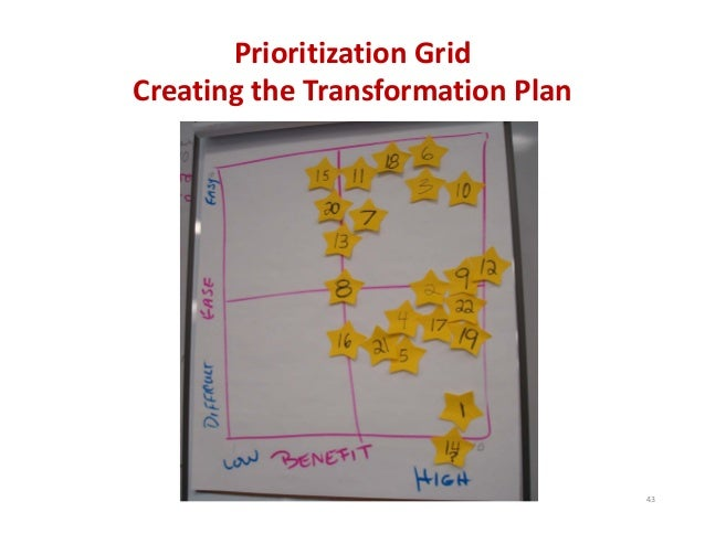 Prioritization Grid Creating the Transformation Plan 43