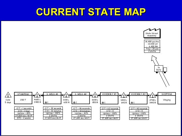current state value stream mapping essay Current state value stream mapping 2 • describe a current state value stream map - walk through the steps of creating a current state value stream map.