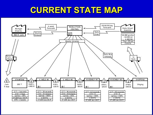 current state map Value stream mapping (current state)