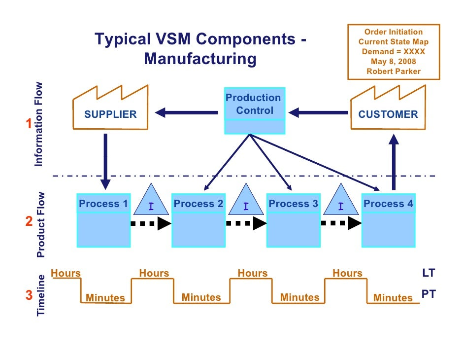 Value stream mapping for non manufacturing environments