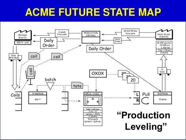 Value Stream Mapping (future State