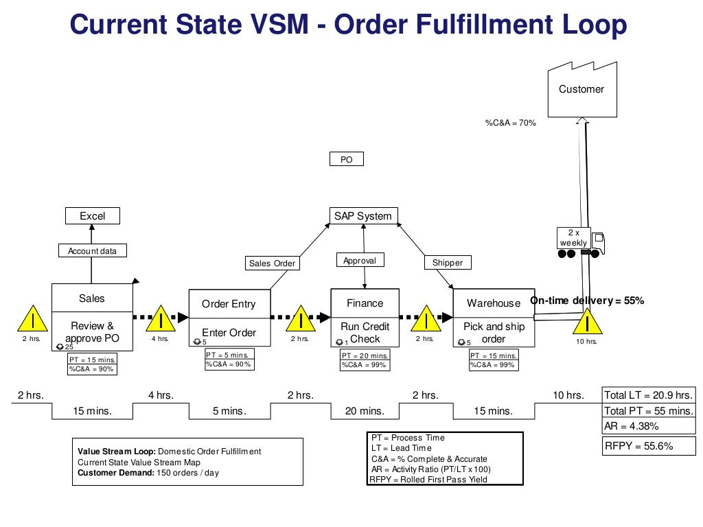 current state vsm Vsm les 1: the current state this feature is not available right now please try again later.