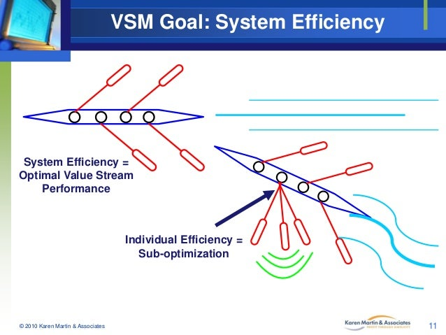 VSM Goal: System Efficiency  System Efficiency = Optimal Value Stream Performance  Individual Efficiency = Sub-optimizatio...