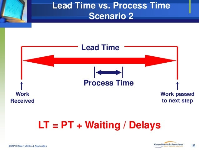 Lead Time vs. Process Time Scenario 2  Lead Time  Process Time Work passed to next step  Work Received  LT = PT + Waiting ...