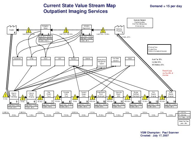 Current State Value Stream Map Outpatient Imaging Services Pre-register Patient  Customer Demand: 15 patients perDay (Takt...