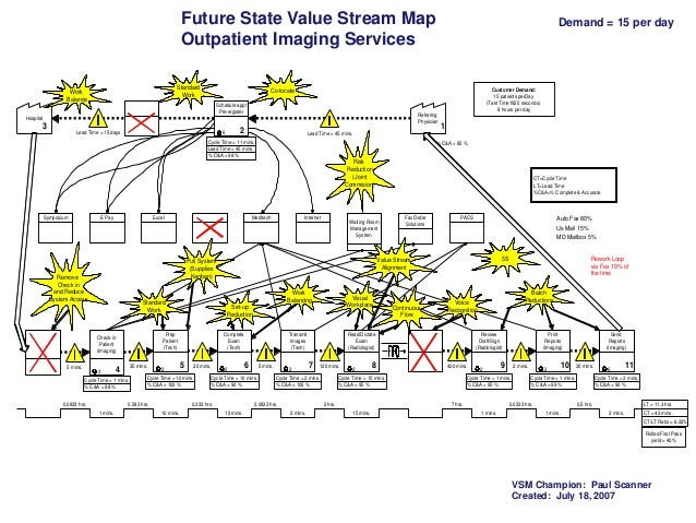 Future State Value Stream Map Outpatient Imaging Services Standard Work  Work Balance  Demand = 15 per day  Customer Deman...
