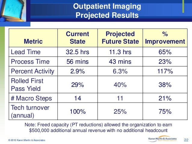Outpatient Imaging Projected Results  Metric  Current State  Projected % Future State Improvement  Lead Time  32.5 hrs  11...