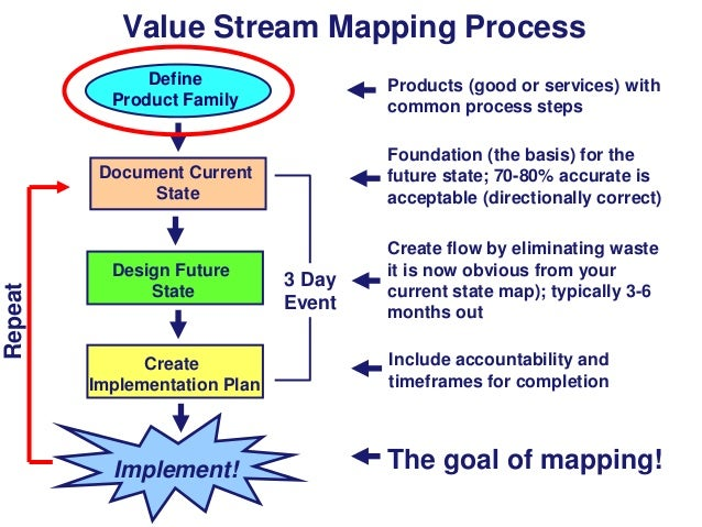 Value Stream Mapping Process Products (good or services) with common process steps  Document Current State  Repeat  Define...