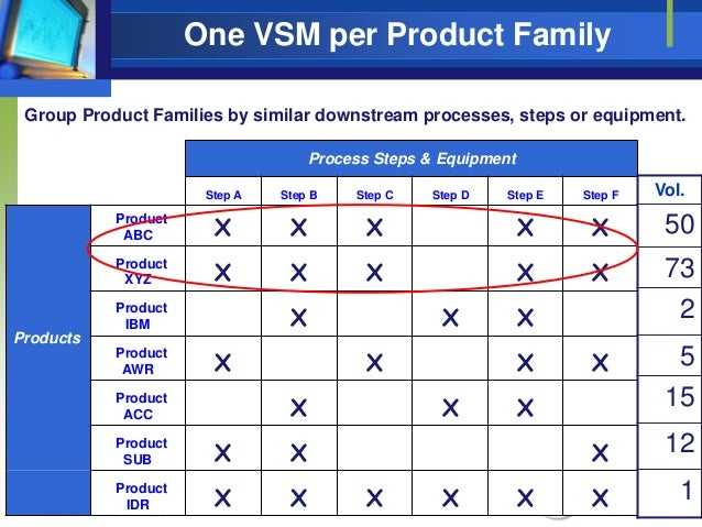 One VSM per Product Family Group Product Families by similar downstream processes, steps or equipment. Process Steps & Equ...