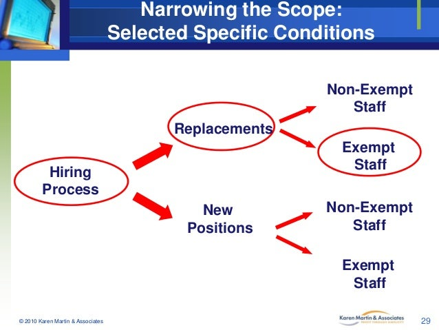 Narrowing the Scope: Selected Specific Conditions Non-Exempt Staff Replacements  Exempt Staff  Hiring Process  New Positio...