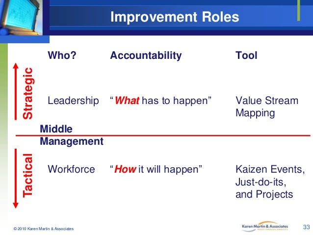"Improvement Roles  Strategic  Who?  Accountability  Tool  Leadership  ""What has to happen""  Value Stream Mapping  ""How it ..."