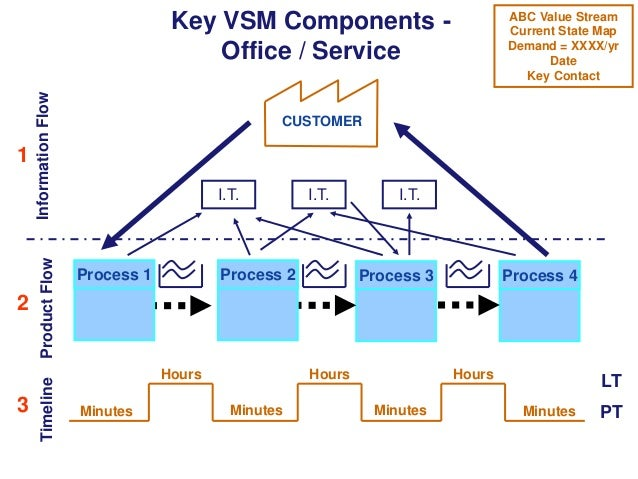 3  Product Flow  2  Timeline  1  Information Flow  Key VSM Components Office / Service  ABC Value Stream Current State Map...