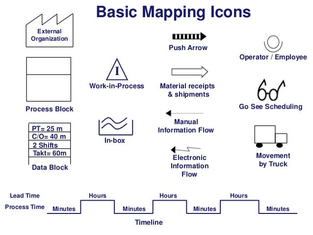 Basic Mapping Icons External Organization  Push Arrow Operator / Employee  I Work-in-Process  Material receipts & shipment...