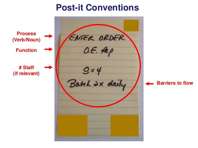 Post-it Conventions Process (Verb/Noun) Function  # Staff (if relevant) Barriers to flow