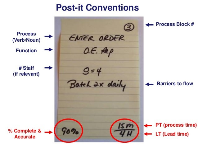 Post-it Conventions Process Block # Process (Verb/Noun) Function  # Staff (if relevant) Barriers to flow  PT (process time...