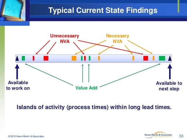 Typical Current State Findings  Unnecessary NVA  Available to work on  Value Add  Necessary NVA  Available to next step  I...