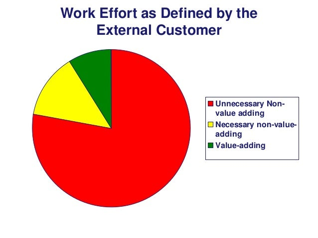 Work Effort as Defined by the External Customer  Unnecessary Nonvalue adding Necessary non-valueadding Value-adding