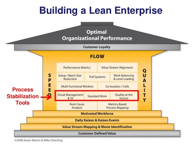 Building a Lean Enterprise  Process Stabilization Tools