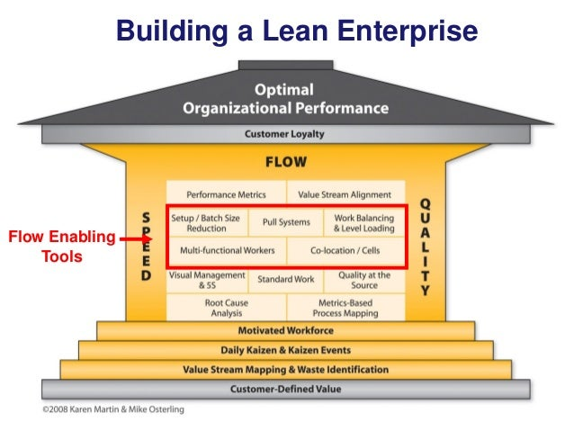 Building a Lean Enterprise  Flow Enabling Tools