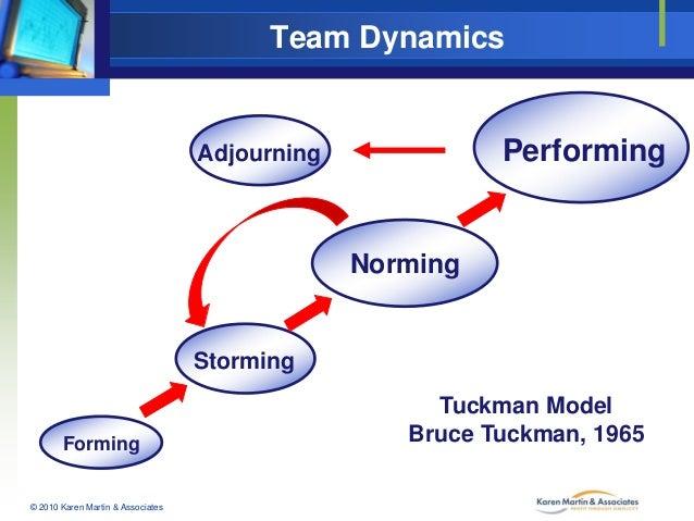 Team Dynamics  Performing  Adjourning  Norming  Storming  Forming  © 2010 Karen Martin & Associates  Tuckman Model Bruce T...