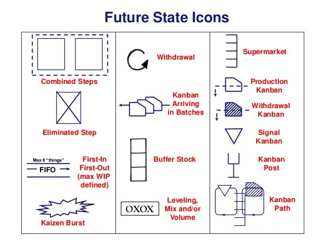 "Future State Icons Withdrawal Combined Steps Kanban Arriving in Batches Eliminated Step  Max 8 ""things""  FIFO  First-In Fi..."