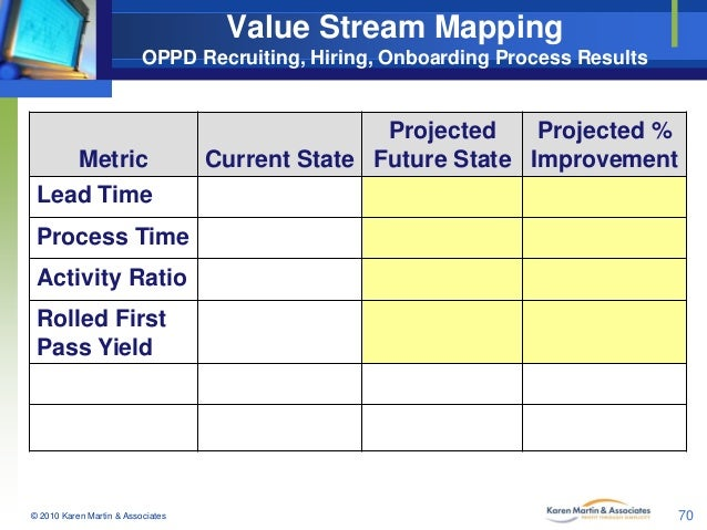 Value Stream Mapping OPPD Recruiting, Hiring, Onboarding Process Results  Metric  Projected Projected % Current State Futu...