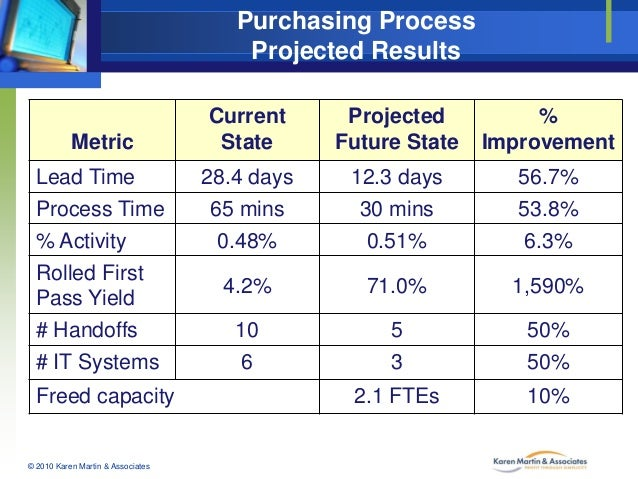 Purchasing Process Projected Results  Metric Lead Time Process Time % Activity Rolled First Pass Yield # Handoffs # IT Sys...