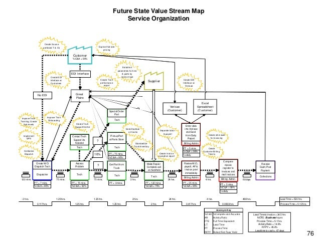 Future Future State Value Stream Map Map State Value Stream Source Refrigeration & HVAC, Inc. Service Organization Service...