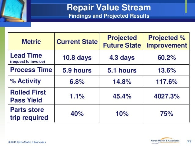 Repair Value Stream Findings and Projected Results  Metric Lead Time (request to invoice)  Process Time % Activity  Rolled...