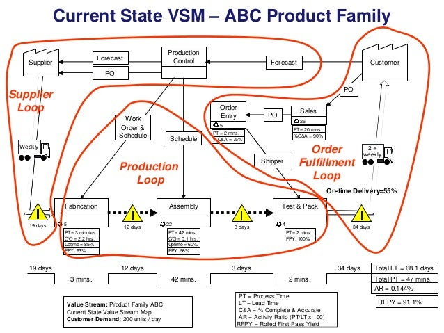 Current State VSM – ABC Product Family Production Control  Forecast  Supplier  Forecast  Customer  PO PO  Supplier Loop Wo...