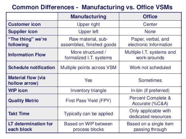 """Common Differences - Manufacturing vs. Office VSMs Manufacturing  Office  Upper right  Center  Upper left  None  """"The thin..."""