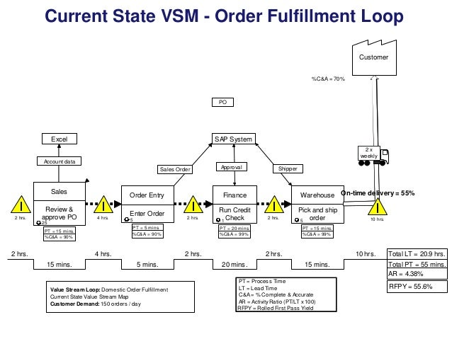Current State VSM - Order Fulfillment Loop Customer %C&A = 70%  PO  Excel  SAP System 2x weekly  Account data Sales Order ...