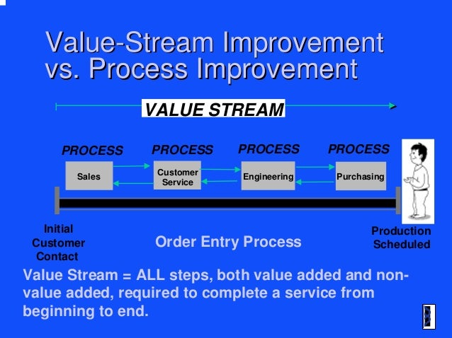 Value Stream Mapping In The Office