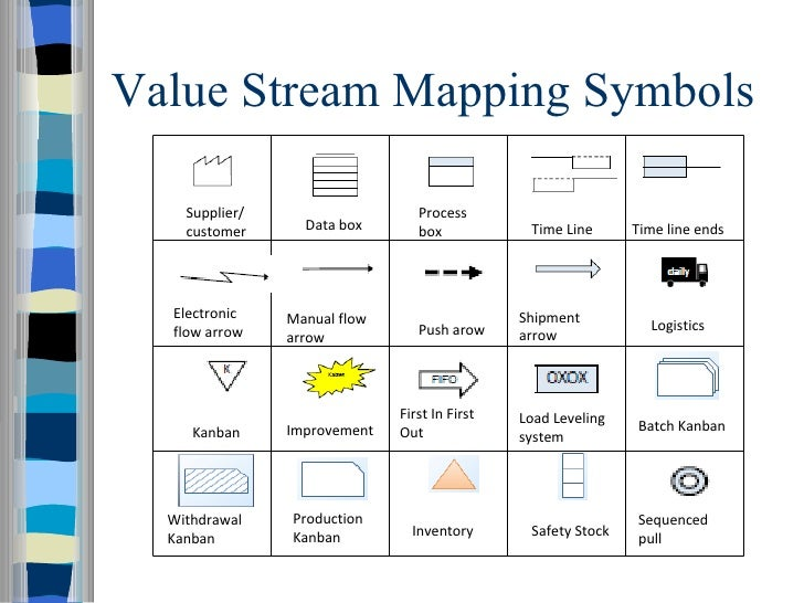 Vsm symbols images reverse search for Value stream map template powerpoint