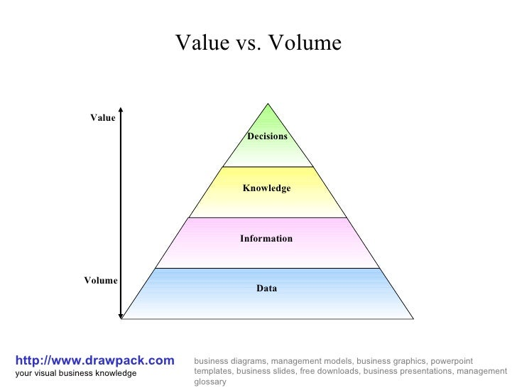 Value vs. Volume http://www.drawpack.com your visual business knowledge business diagrams, management models, business gra...