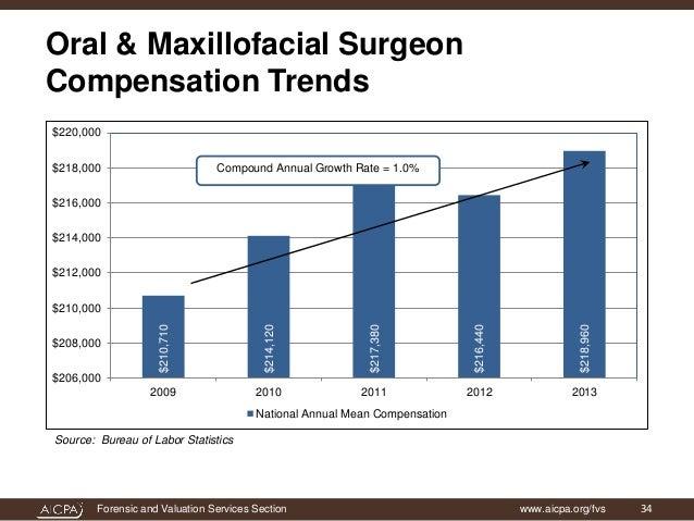 Oral maxillofacial surgery salary pic 159