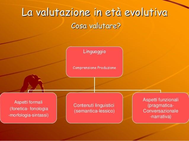 La valutazione in età evolutiva Cosa valutare? Linguaggio Comprensione Produzione Aspetti formali (fonetica- fonologia -mo...