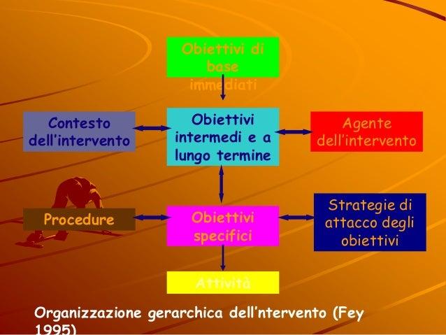 Obiettivi di base immediati Agente dell'intervento Procedure Strategie di attacco degli obiettivi Obiettivi specifici Atti...
