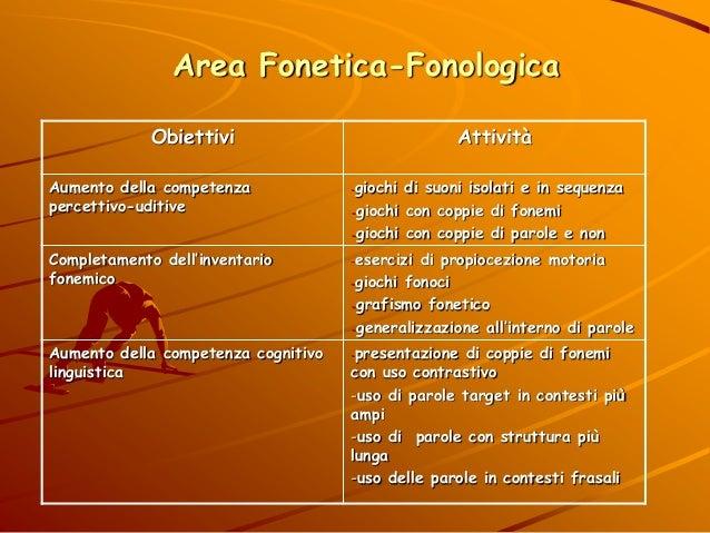 Area Fonetica-Fonologica Obiettivi Attività Aumento della competenza percettivo-uditive -giochi di suoni isolati e in sequ...