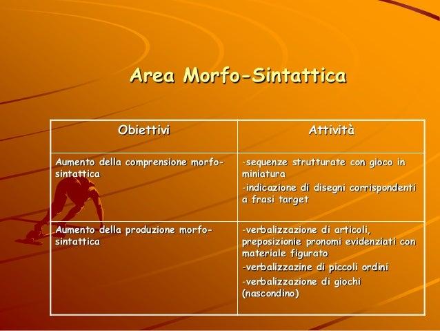 Area Morfo-Sintattica Obiettivi Attività Aumento della comprensione morfo- sintattica -sequenze strutturate con gioco in m...