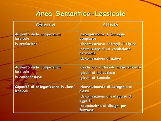 Area Semantico-Lessicale Obiettivi Attivtà Aumento della competenza lessicale in produzione -denominazione di immagini com...