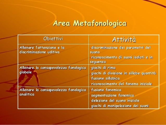 Area Metafonologica Obiettivi Attività Allenare l'attenzione e la discriminazione uditiva -discriminazione dei parametri d...