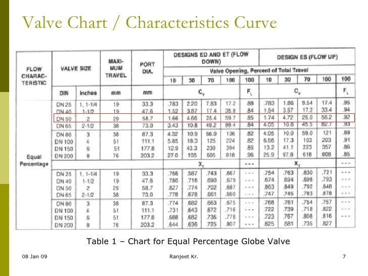 Valve selection sizing valve chart characteristics ccuart Image collections