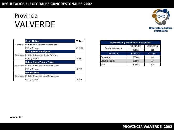 RESULTADOS ELECTORALES CONGRESIONALES 2002<br />ProvinciaVALVERDE<br />Fuente: JCE<br />PROVINCIA VALVERDE  2002<br />