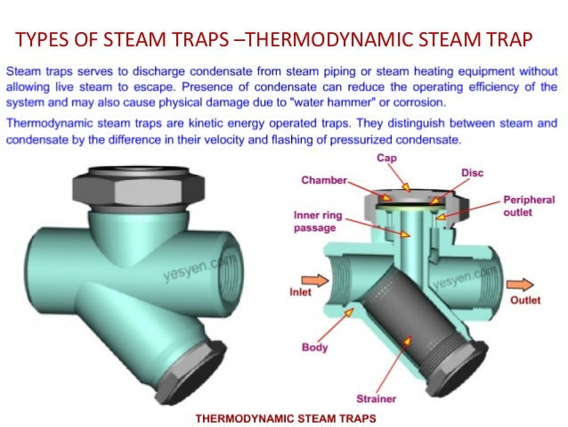 Valves and types deataildescription